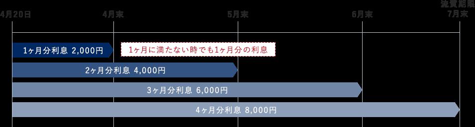 例)4月20日にご融資金額5万で質契約が成立した場合